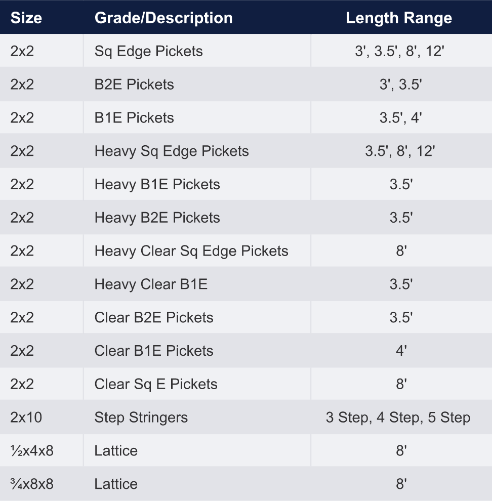 Picket sizing description and length table